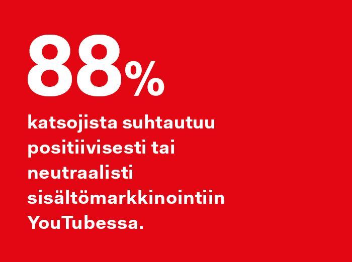 88% videoiden katsojista suhtautuu positiivisesti tai neutraalisti sisältömarkkinointiin YouTubessa